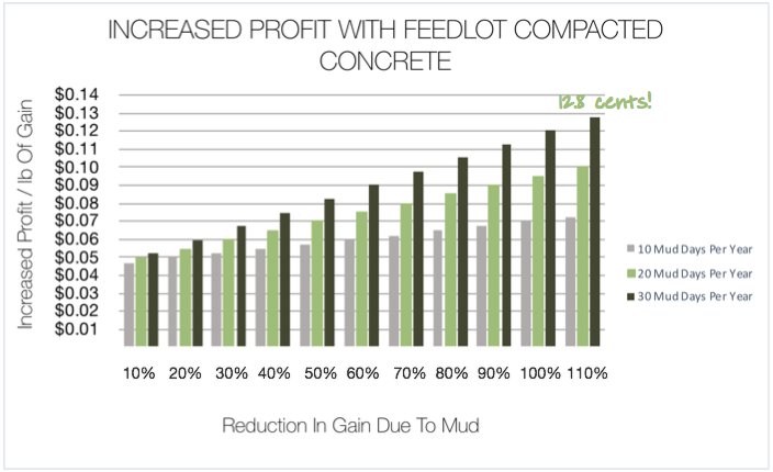 Profit per pound of gain with RCC instead of clay pens mud effect